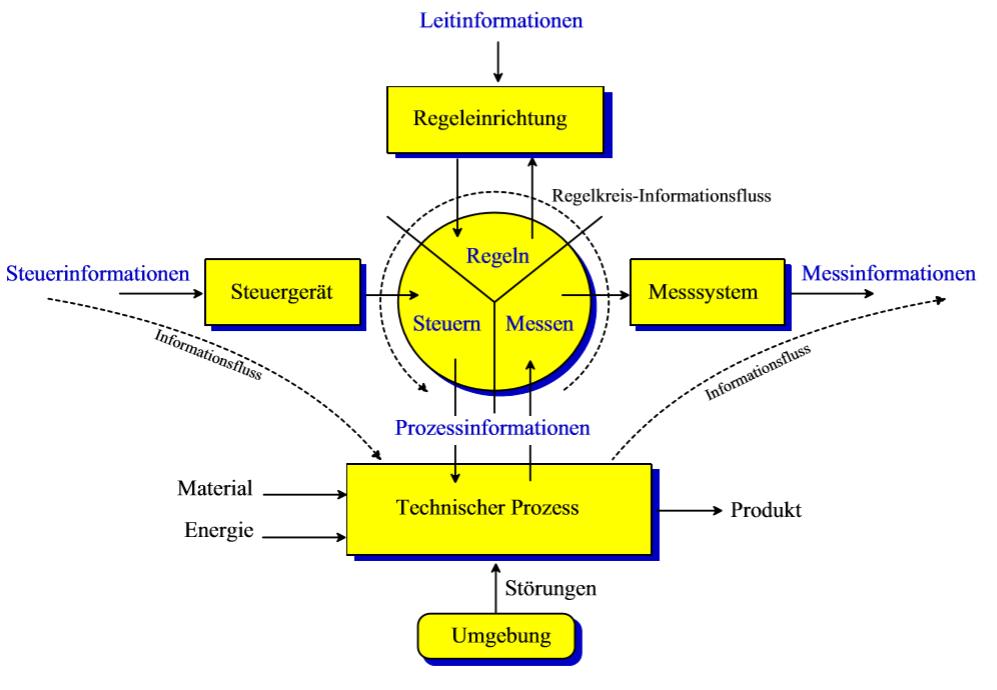Automatisierungssystem Prozess
